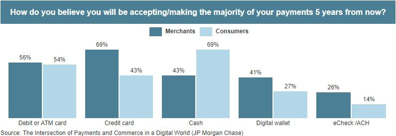 كيف سيكون اعتماد التاجر والمستهلك على طرق الدفع الالكتروني بعد 5 سنوات من الآن ؟
