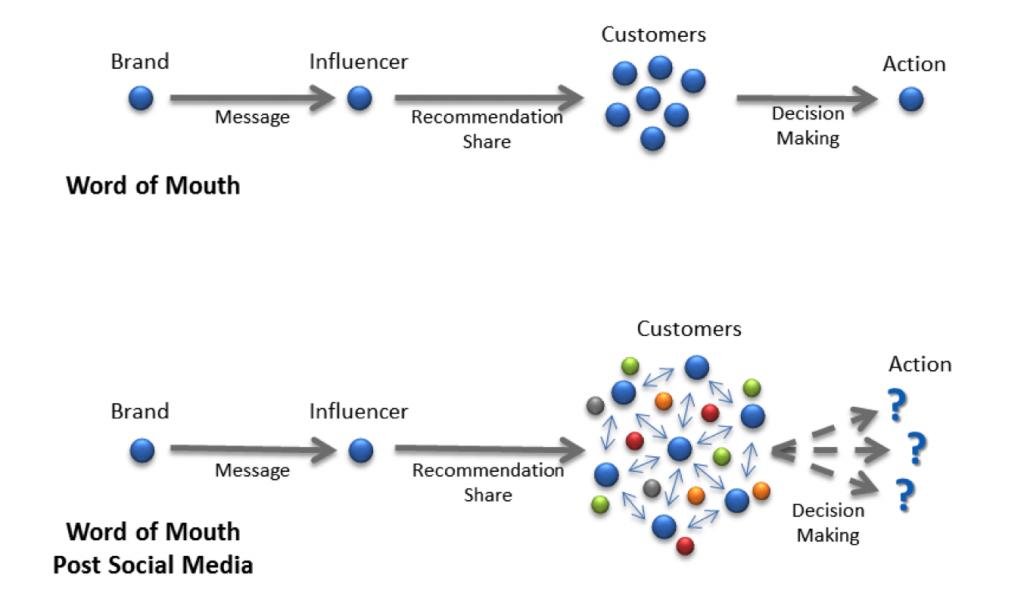 من المؤكد أن المؤثرين عبر وسائل التواصل الاجتماعي قادرون على توليد عملاء محتملين