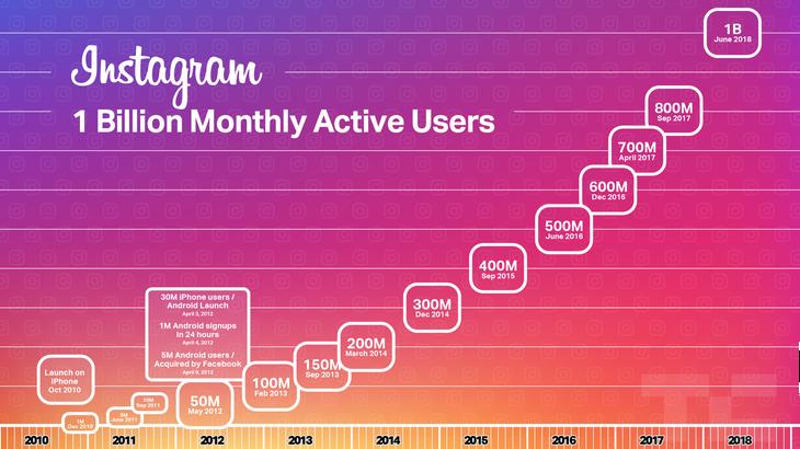 الانستجرام لديه قوة كبيرة بين مواقع التواصل الاجتماعية المتنافسة ، وهذا القوة تزيد بشكل متسارع حيث أنها ما زالت هي أقوي حسب احصائيات عام 2018 .