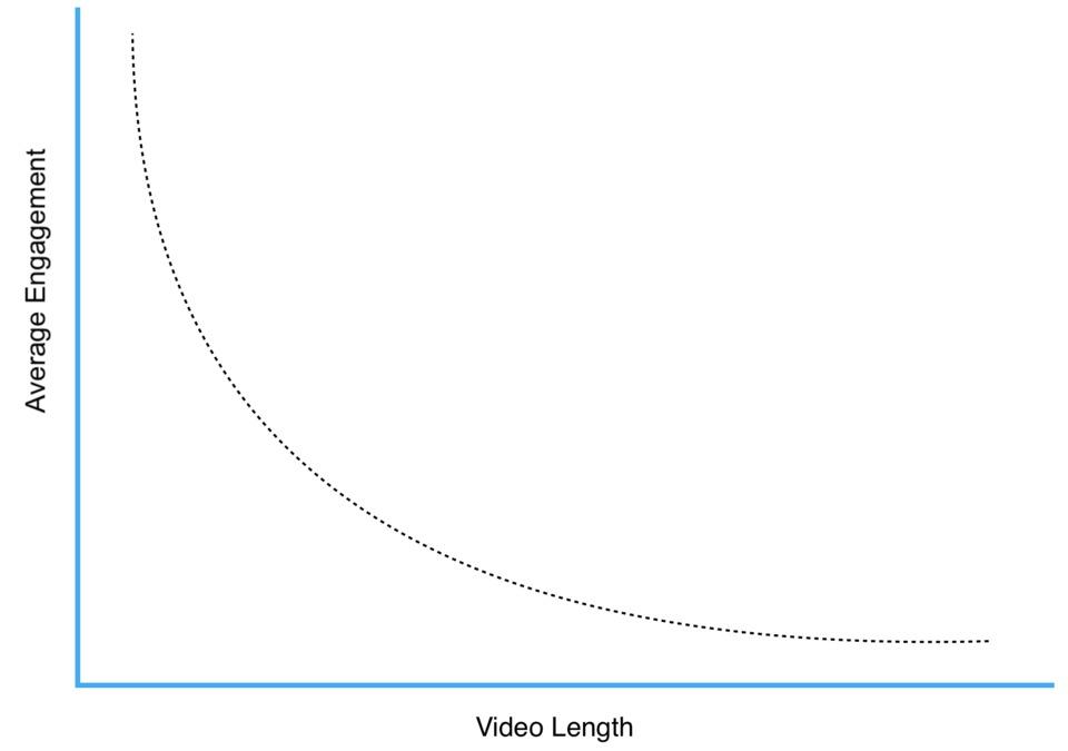 %25 من اعلانات الانستجرام هي مقاطع فيديو فردية