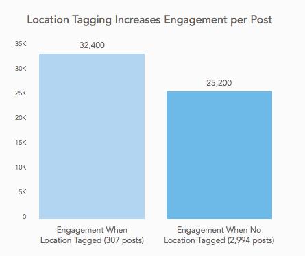 البوستات التي تحتوي على تحديد موقع حصلت على 79 % من مشاركات المتابعين وأكثر