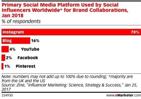 80 % من المؤثرين يفضل الانستجرام للتعاون مع العلامات التجارية