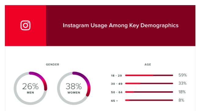 59% من مستخدمي الانستجرام من 18 – 29 سنة