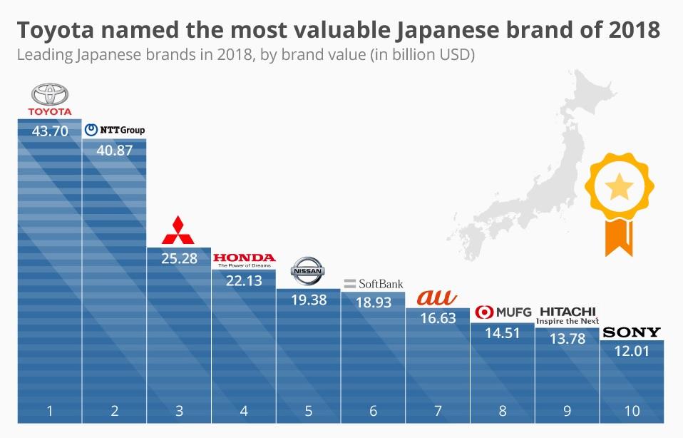 احتل شركة تويوتا المرتبة الأولي في تصنيف للعلامات التجارية الأكثر قيمة لعام 2018