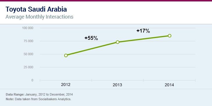 معدل التفاعل الشهري لشركة تويوتا بعد استخدامها للتسويق التأثيري فى السعودية