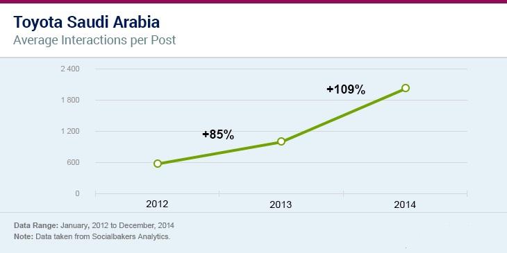 معدل المشاركات لكل منشور على مواقع التواصل الاحتماعي لشركة تويوتا في السعودية