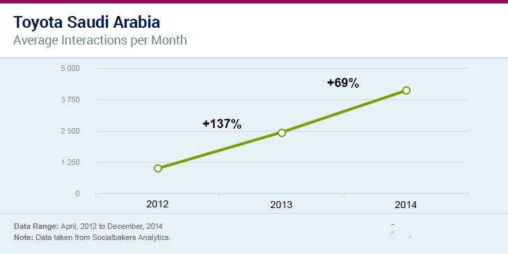 ارتفاع معدل المشاركات لشركة تويوتا شهريا في السعودبة بعد استخدام التسويق التأثيري