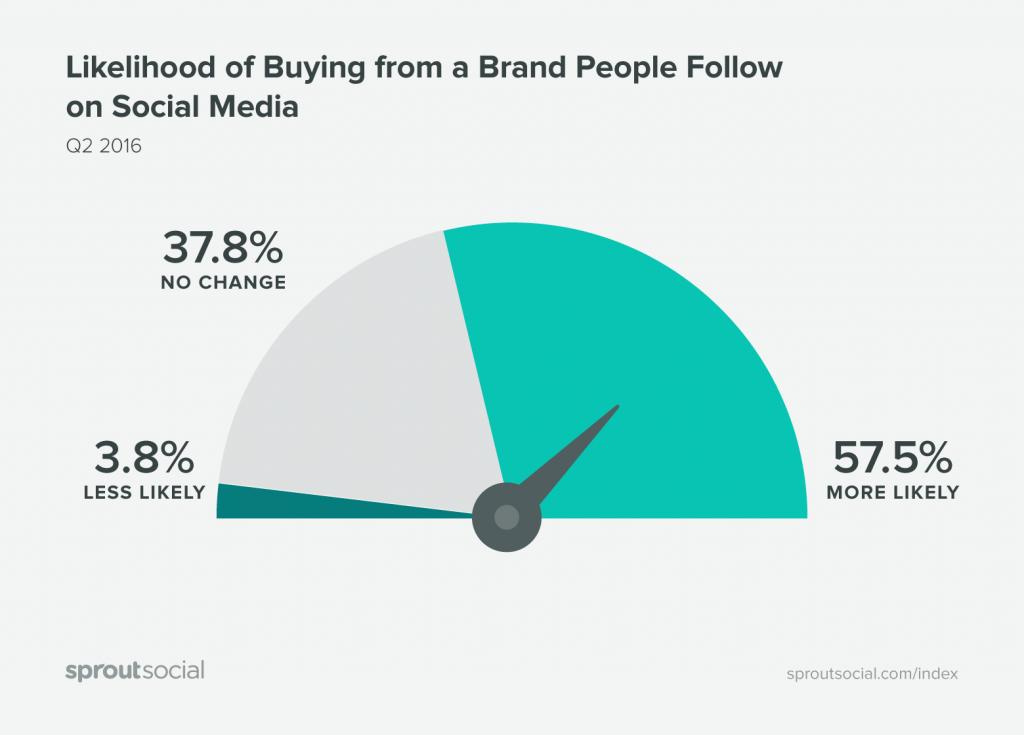 نسبة العملاء الذين يشترون من علامة تجارية يتابعونها هي نسبة كبيرة