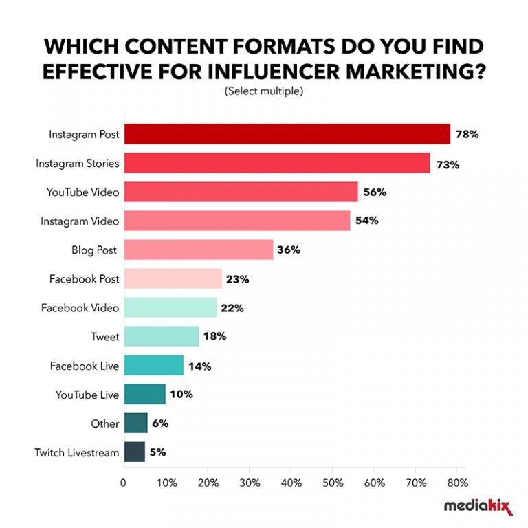 المزايا التي تقدمها قنوات التواصل الاجتماعي الأكثر استخداما في التسويق المؤثر