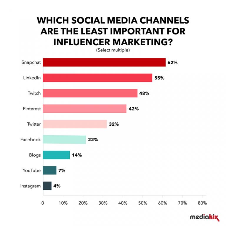 احصائيات حول وسائل التواصل الاجتماعى الأقل شعبية للتسويق المؤثر لعام 2019