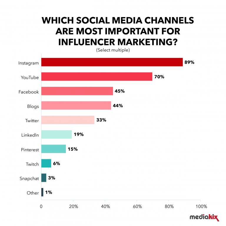 احصائيات حول وسائل التواصل الاجتماعى الأكثر شعبية للتسويق المؤثر لعام 2019