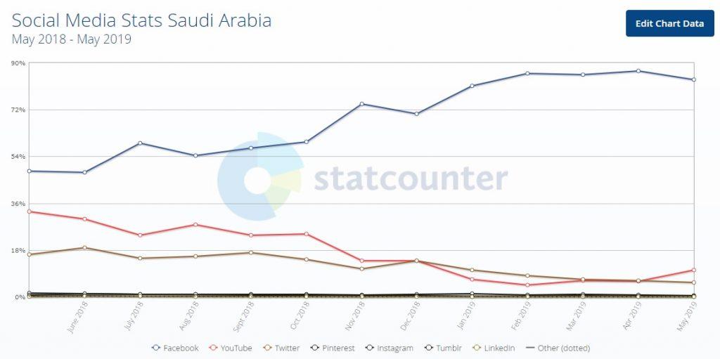 اتساع التسوق عبر وسائل التواصل الاجتماعية في السعودية لعام 2019