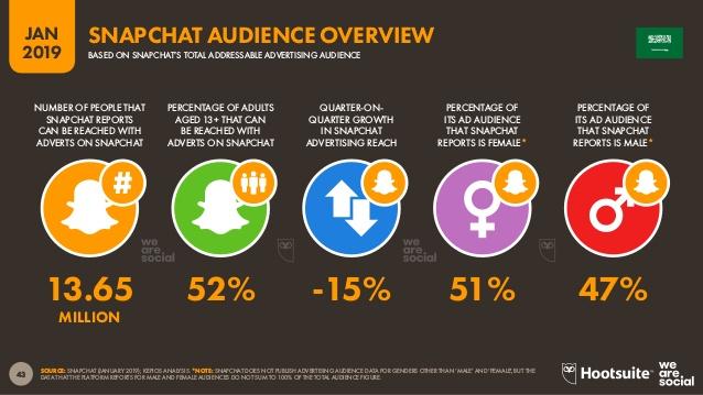 سناب شات من أكثر وسائل التواصل الاجتماعي الأكثر استخداما ، و الانستاجرام هو القادم