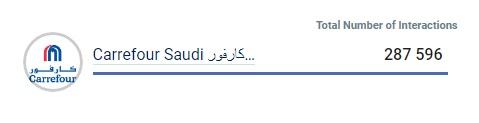 كارفور العلامة التجارية التي حققت أعلى عدد تفاعلات في المملكة العربية السعودية عبر فيس بوك