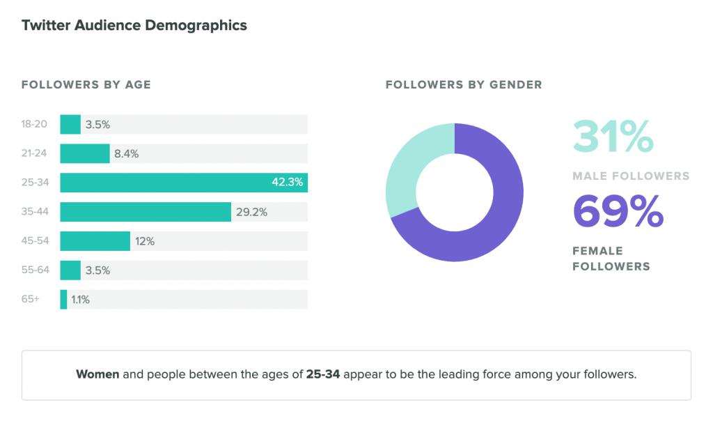 مستخدمي تويتر في الولايات المتحدة تتراوح اعمارهم بين 18-29 عام