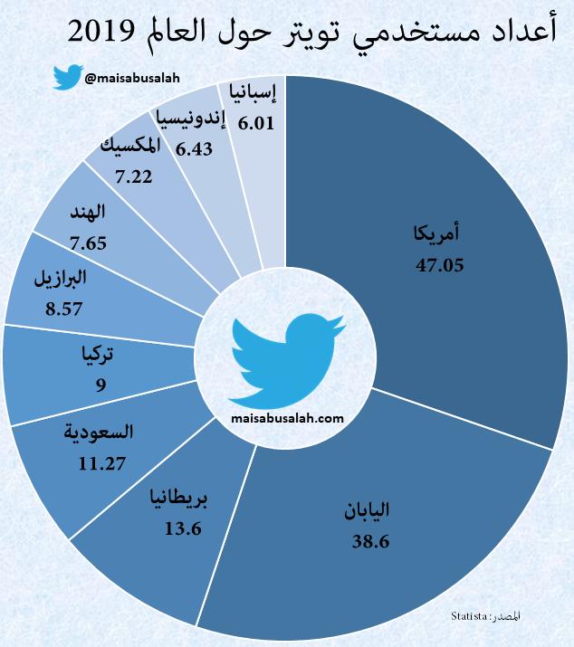 أعداد مستخدمي تويتر حول العالم لعام 2019