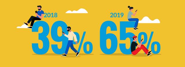 أكثر من 3/1 العلامات التجارية ستزيد انفاقها على التسويق المؤثر أي بنسبة 65%