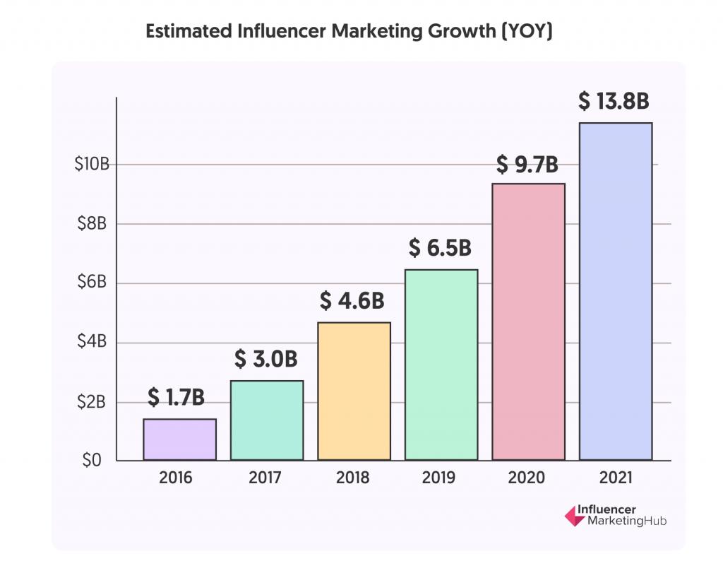التسويق المؤثر صناعة تقدر ب 13.8 مليار دولار في عام 2021